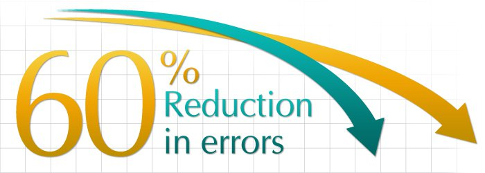 60% reduction in errors