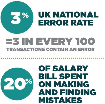 20% of salary bill spent on making and finding mistakes